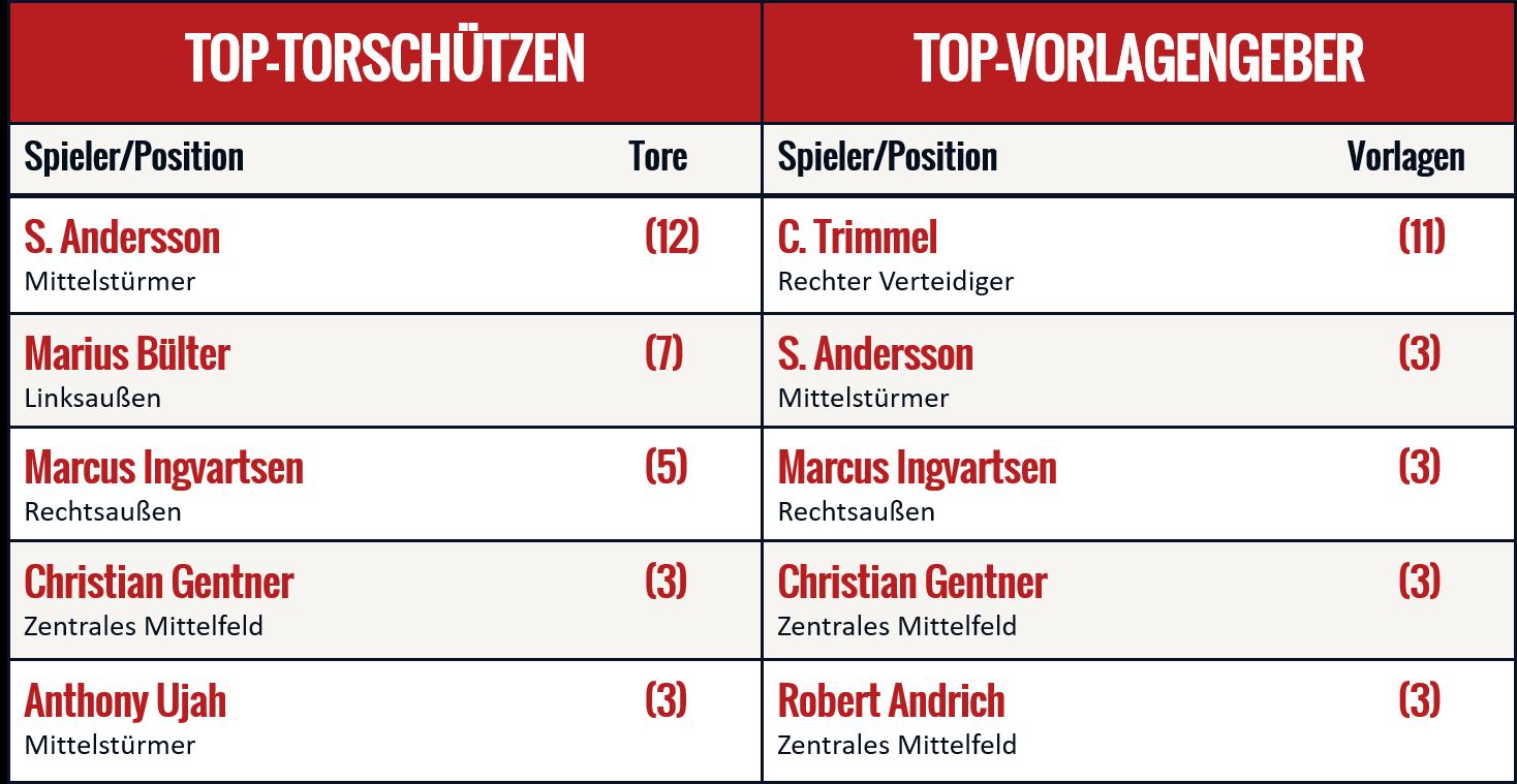Eine Tabelle listet die Topscorer von Union Berlin auf